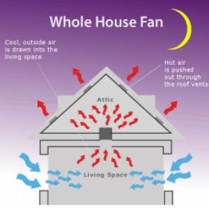 Whole House Fan Illustration